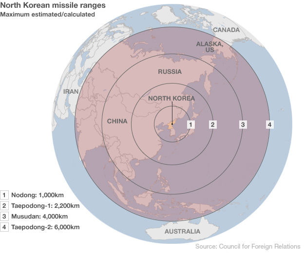 This graphic shows the maximum ranges of the many classes of missiles that North Korea possesses. Even short of a full scale war, these missiles can pose a threat to navigation because it's unlikely that North Korea will announce ahead of time maritime and aerial closure zones, and this so as to frustrate missile defenses that might seek to shoot down the missiles.